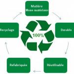 Cycle Economie Circulaire Mono matériaux