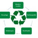 Cycle Economie Circulaire SODA