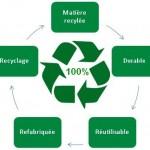 Cycle Economie Circulaire